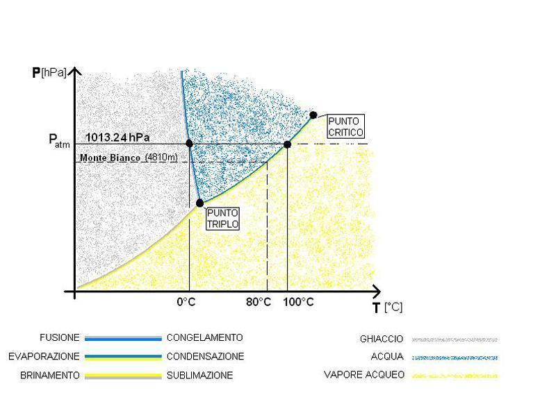 7 diagrammi di stato h2o e co2 a confronto chimica notiamo che nel tratto liquido gas c diretta proporzionalit tra p e t ccuart Images